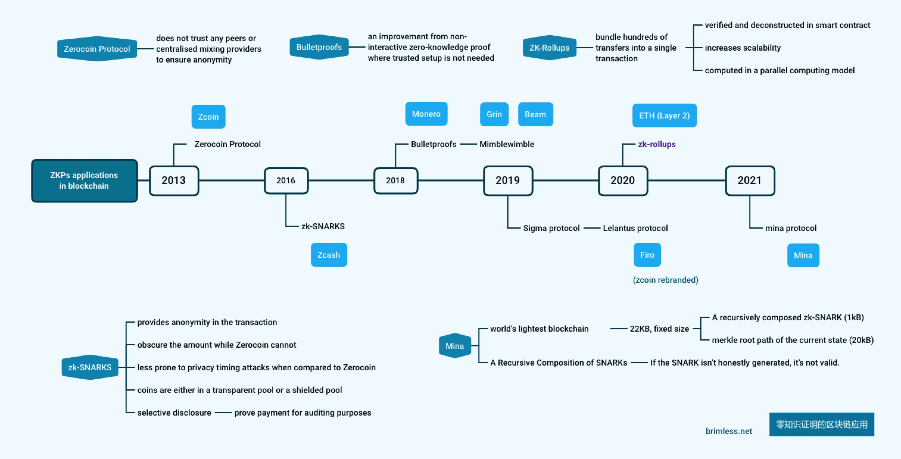 ZKPs applications in blockchain